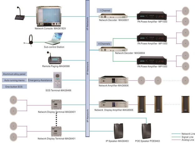 IP Network PA System  MAG 6000